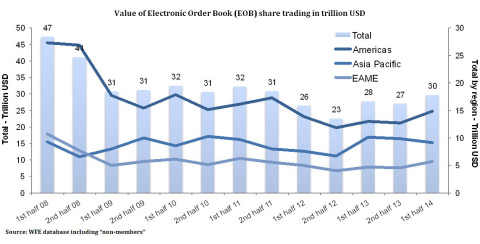 Value of Electronic Order Book (EOB) share trading in trillion USD