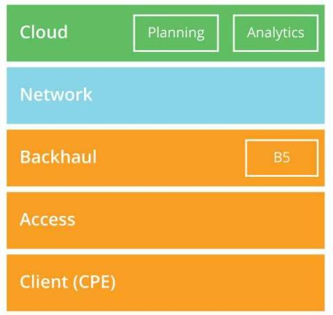 Cloud-to-Client Strategy (Graphic: Business Wire)