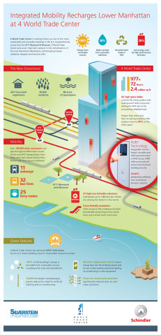 Integrated Mobility Recharges Lower Manhattan at 4 World Trade Center (Graphic: Business Wire)
