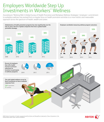 A new global wellness survey by Buck Consultants at Xerox finds employers worldwide are strongly committed to creating a workplace culture of health, to boost individual engagement and organizational performance. 78 percent report a strong priority to create a culture of health. (Graphic: Business Wire)