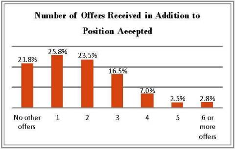 Number of Job Offers for Recent PA Graduates (Graphic: Business Wire)