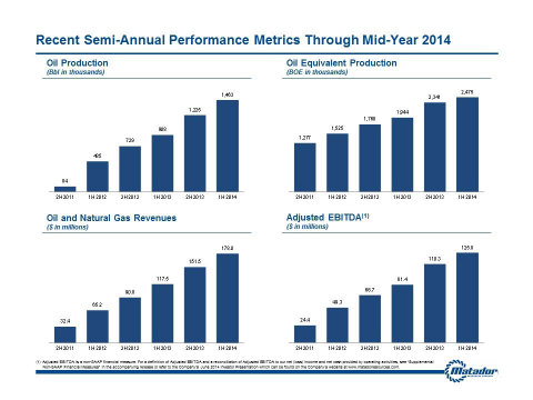 Charts highlighting various aspects of Matador's growth on a sequential six-month basis. (Graphic: Business Wire)