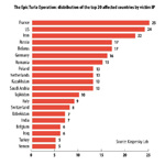 The Epic Turla Operation: distribution of the top 20 affected countries by victim IP (Graphic: Business Wire)