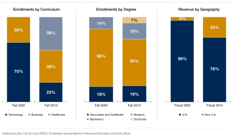Chart 2: DeVry Education Group Diversification History (Graphic: Business Wire)