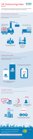 arvato UK Quarterly Outsourcing Index infograqphic (Graphic: Business Wire)