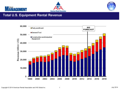 U.S. Equipment Rental Revenue Projected to Exceed $51 Billion in 2018 (Graphic: ARA).