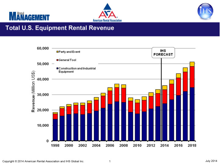 U.S. Equipment Rental Revenue Projected to Exceed $51 Billion in 2018 (Graphic: ARA).