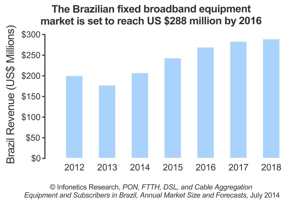 """""""Spending on fixed broadband equipment in Brazil stalled in 2013 as telco operators slowed their purchases of new equipment after higher spending the prior two years. However, we expect the pause to be short-lived, as increased competition due to regulatory restrictions being lifted will drive new investments this year and beyond,"""" notes Jeff Heynen, principal analyst for broadband access and pay TV at Infonetics Research. (Graphic: Infonetics Research)"""