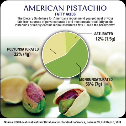 Pistachios are a good source of monounsaturated fatty acids--the good fats. (Graphic: Business Wire)