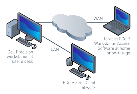 Teradici PCoIP Workstation Access Software for Dell Precision (Graphic: Business Wire)