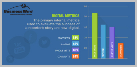The primary metrics used to evaluate the success of a reporter's story include page views and social shares. (Source: 2014 Business Wire Media Survey)