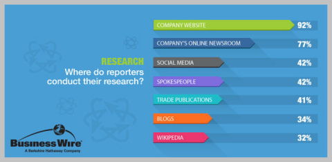 Company websites and online newsrooms are frequently visited by reporters conducting research for an article. (Source: 2014 Business Wire Media Survey)