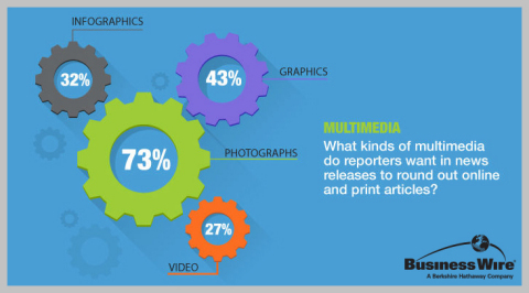 Reporters prefer photographs to round out corporate news stories. (Source: 2014 Business Wire Media Survey)