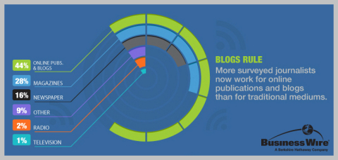 More surveyed journalists now work for online publications and blogs than for traditional mediums. (Source: 2014 Business Wire Media Survey)