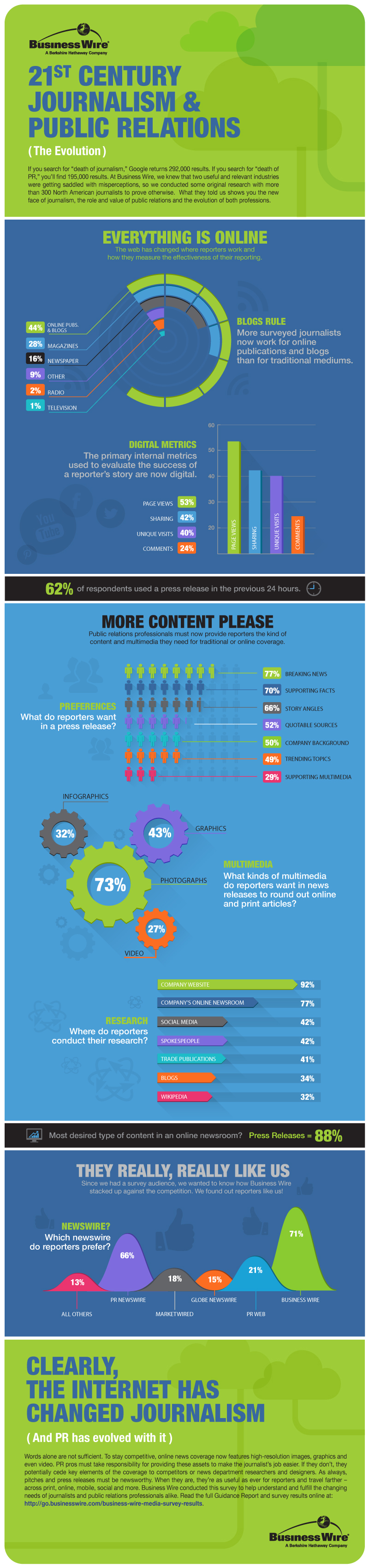Survey Reveals Daily Use of Corporate Press Releases, Multimedia and ...