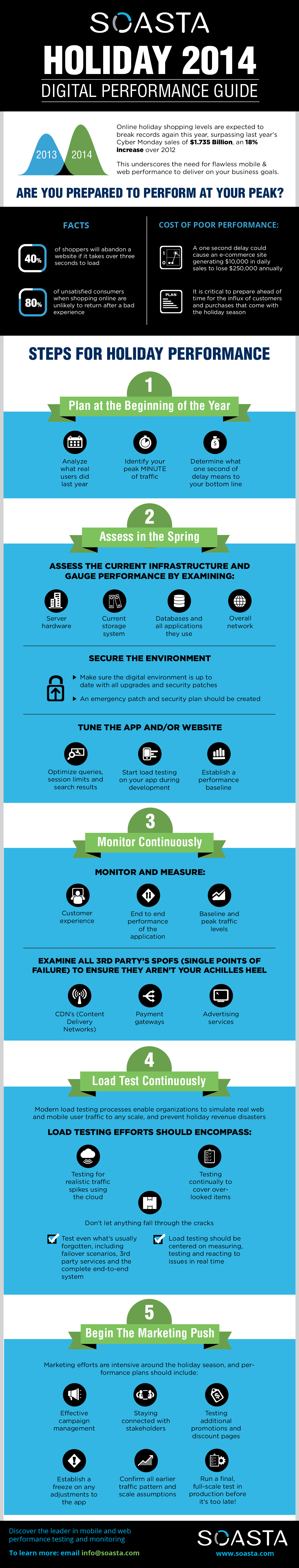 SOASTA Holiday 2014 Digital Performance Guide (Graphic: Business Wire)