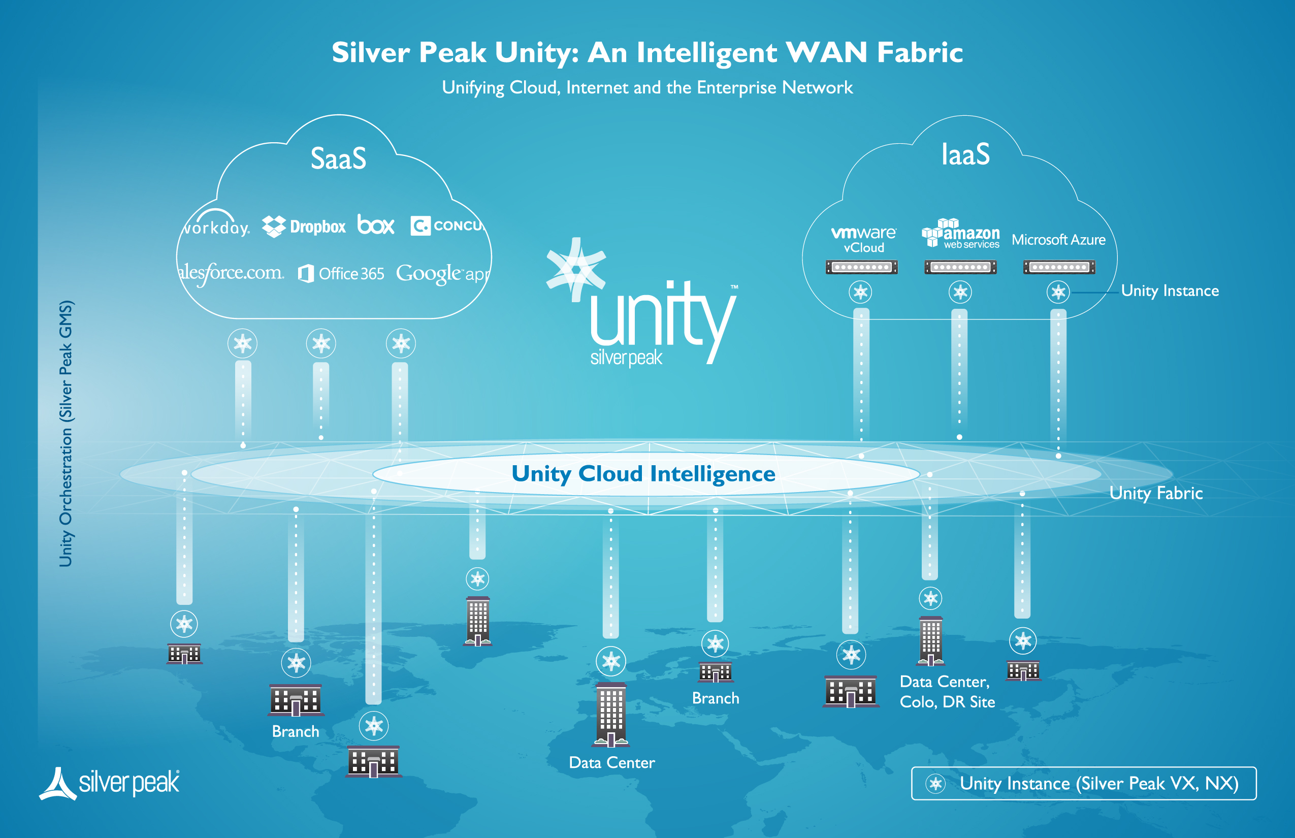 Silver Peak Unity: An Intelligent WAN Fabric (Graphic: Business Wire)