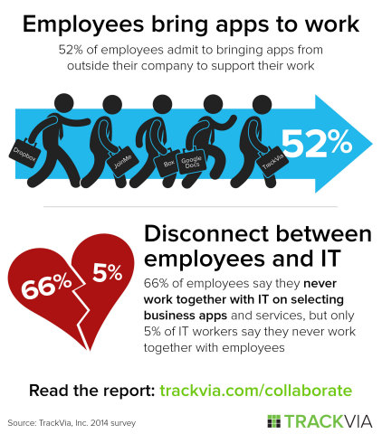 IT and Employees: Friends or Foes? - TrackVia Survey 2014 (Graphic: Business Wire)