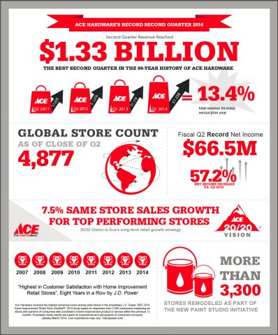 Ace Hardware reports strongest second quarter in its 90-year history (Graphic: Business Wire)