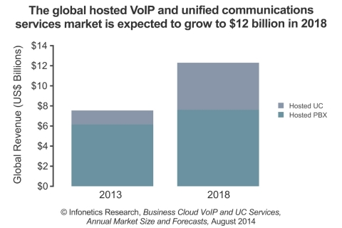 """While sales of premises-based PBX systems have been stagnant to declining over the past few years, the market for cloud services continues to expand with businesses worldwide seeking out hosted alternatives,"" notes Diane Myers, principal analyst for VoIP, UC, and IMS at Infonetics Research. (Graphic: Infonetics Research)"