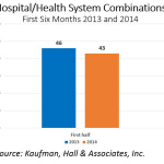 Hospital/Health System Combinations: First Six Months 2013 and 2014. Source: Kaufman, Hall & Associates, Inc.