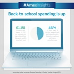 Students will need to find more room in backpacks for tech gadgets as they head back to school this fall. According to the latest American Express Spending & Saving Tracker, parents expect to spend an average of $529 (46%) of their back-to-school budgets on electronic devices. (Graphic: Business Wire)