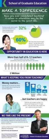 Kaplan University, a leader in higher education innovation, announces the launch of Virtual Advisor, an online tool to help college graduates chart the best path to convert their experience and degree into a career opportunity in teaching or other aspects of the education field. (Graphic: Business Wire)