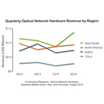 Seasonality drove a 56% surge in optical hardware spending in Asia in the second quarter. In North America, ICPs such as Google and others generated a wave of optical spending at a handful of vendors including Adva, BTI, and Infinera, altogether accounting for an estimated $40 million surge in Q2. (Graphic: Infonetics Research)