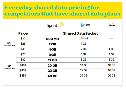 Everyday shared data pricing for competitors that have shared data plans (Photo: Business Wire)