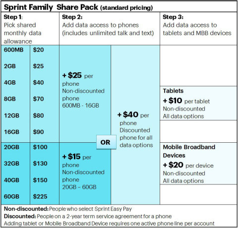 Limited-time promotion for customers switching to Sprint (Photo: Business Wire)