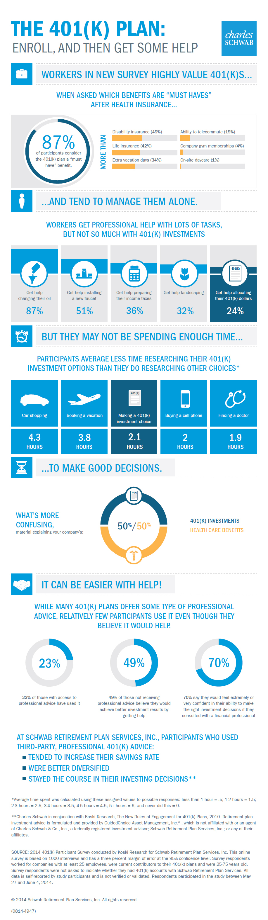 NEW SURVEY: THE 401(K) PLAN (Infographic provided by Schwab)