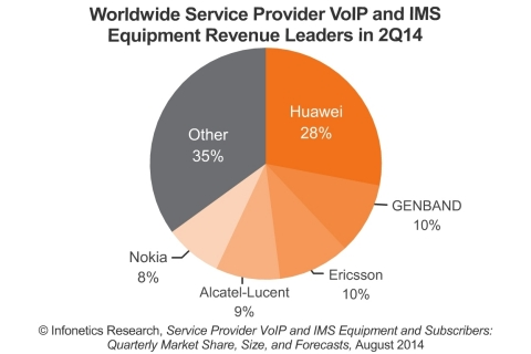 Huawei, which has led the global carrier VoIP and IMS equipment market since 2008, maintains a strong lead, followed by a tight race between the next four top vendors, reports Infonetics.  (Graphic: Infonetics Research)