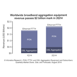 In 2Q14, worldwide broadband aggregation equipment revenue (DSL, PON, and Ethernet FTTH) reached $2.1 billion, growing 17% quarter-over-quarter and 19% year-over-year, reports Infonetics Research. (Graphic: Infonetics Research)