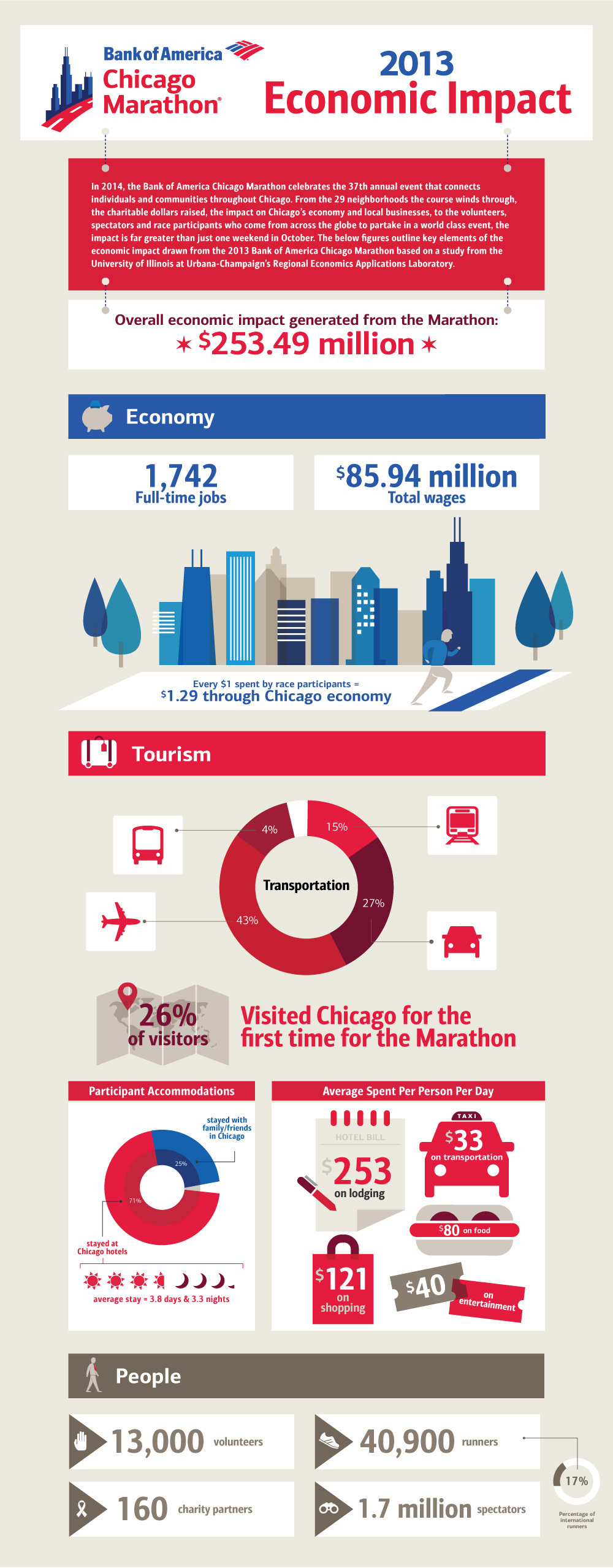 The 2013 Bank of America Chicago Marathon brought an estimated $253.49 million in total business activity to the Chicago economy. Image shows the further breakdown of impact of the 2013 Bank of America Chicago Marathon on the economy and tourism, as well the range of people - from spectators, to runners to volunteers - that influence the economic outcome of the race. (Graphic: Business Wire)