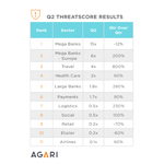 Q2 ThreatScore Results. To derive the ThreatScore, Agari calculates the volume of spam and potentially malicious email purportedly sent by a company to harm their consumers and compares this data with other companies and sectors in the data set. The data analyzed spans millions of email messages from Agari's data network. (Graphic: Business Wire)