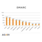 DMARC Adoption by Industry. DMARC is an email authentication standard that works in conjunction with SPF & DKIM bringing long-missing features to email - enabling senders to gain visibility into how their email domains are used and abused, describing how to combine existing authentication technologies to create secure email channels, and providing receivers with clear directives on how to safely dispose of unauthorized email - all at Internet scale. (Graphic: Business Wire)