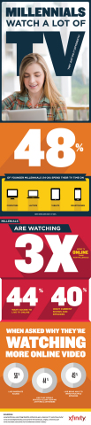 Millennials watch a lot of TV. They just do it differently. (Graphic: Business Wire)