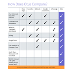 Apps to Apps LMS Comparison Chart for Teachers (Graphic: Business Wire)