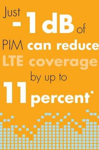 The effects of passive intermodulation (PIM) on wireless networks can be significant, including degraded voice quality, dropped calls and reduced data throughput. (Graphic: Business Wire)