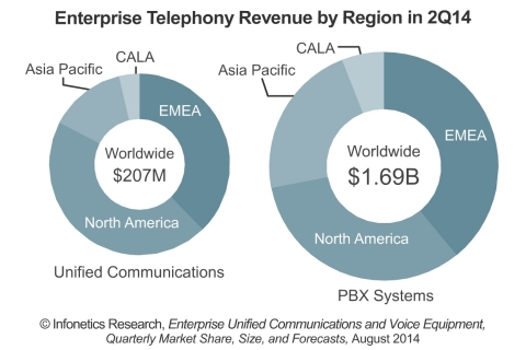 The PBX market continues to take hits as businesses evaluate cloud alternatives and hold onto existing solutions while investing in unified communications (UC) applications. UC application sales grew 31% in the second quarter of 2014 from a year ago.(Graphic: Infonetics Research)