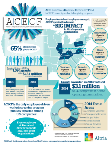 ACECF Makes a Big Impact in Altria's Operating Communities