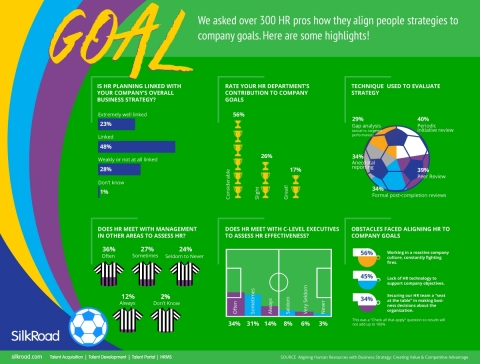 Goal! Scoring Company Success with Your HR Team (Graphic: Business Wire)