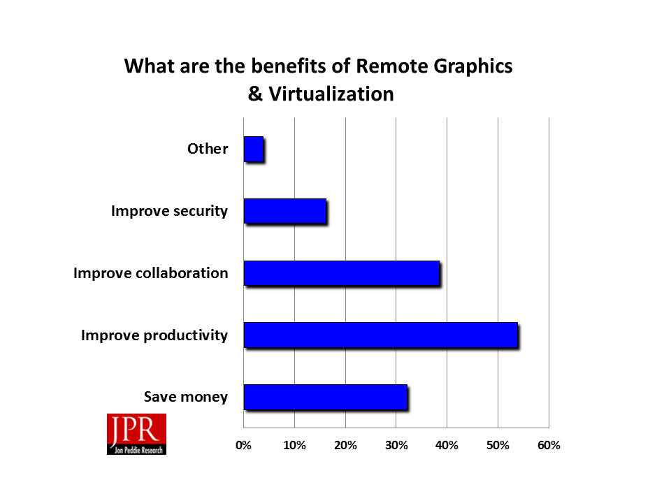 The overwhelming number of respondents to JPR's survey on virtualization expressed interest in taking advantage of the technology. They hope to see advantages in a variety of areas including productivity and collaboration. (Source: JPR)