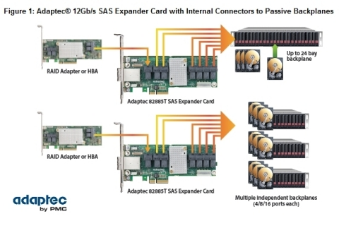 Figure 1: Adaptec® 12Gb/s SAS Expander Card with Internal Connectors to Passive Backplanes (Graphic: Business Wire)