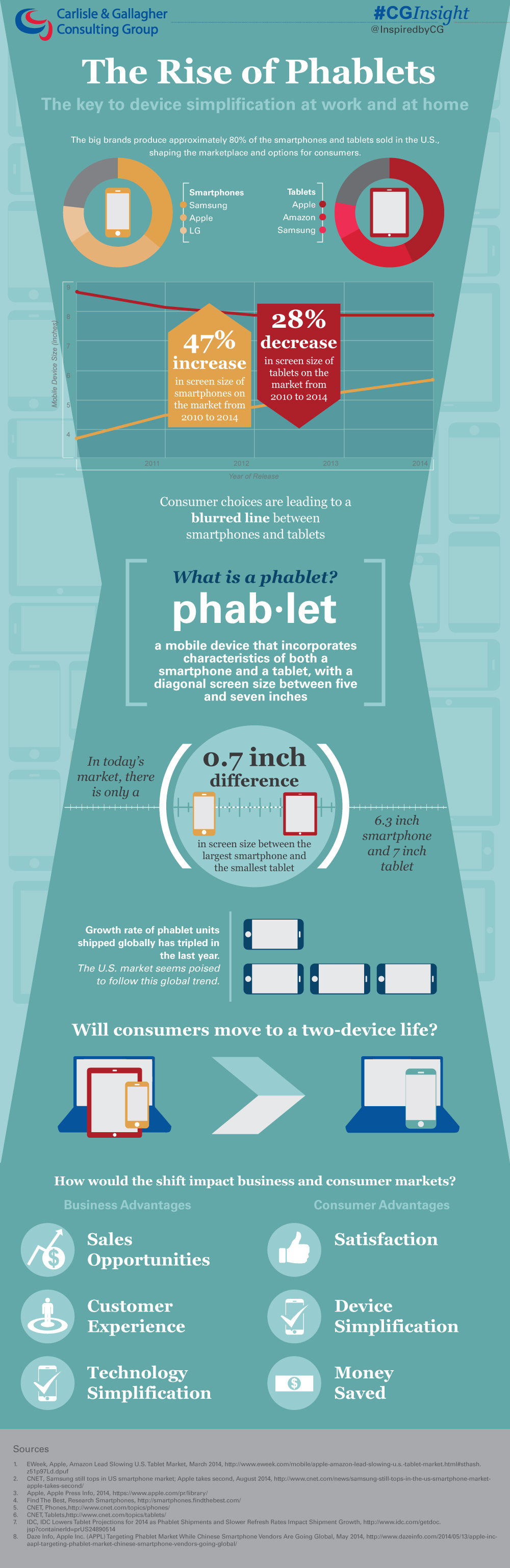 Infographic from Carlisle & Gallagher Consulting Group depicting the convergence of mobile device size, tablet vs. smartphone, and the rise of the phablet in the U.S. market. (Graphic: Business Wire)