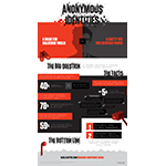 Livefyre Infographic: Is Anonymity Destroying or Fostering the World's Online Communities? (Graphic: Business Wire)