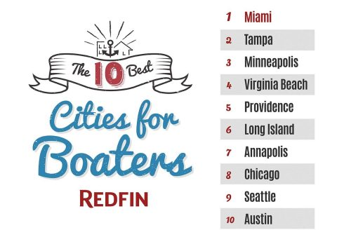 Today Redfin, a real estate brokerage, named the 10 best cities for boaters. (Graphic: Business Wire)
