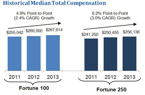 Historical Median Total Compensation (Graphic: Business Wire)