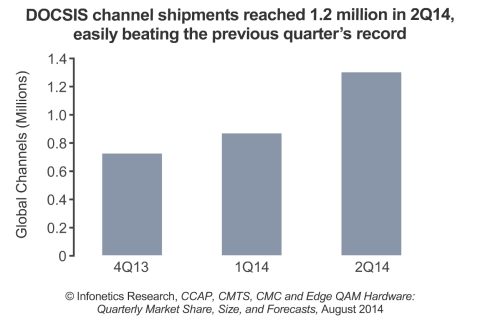 """Additionally, """"The velocity of the shift from CMTS to CCAP remains phenomenal,"""" says Infonetics analyst Jeff Heynen. (Graphic: Infonetics Research)"""