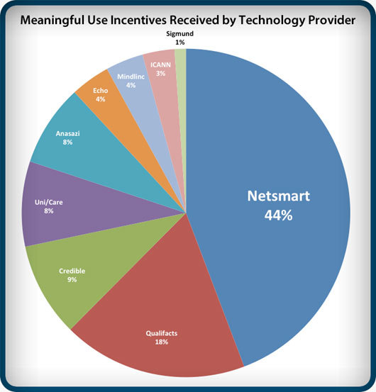 Netsmart clients have received the highest percentage of Meaningful Use funds (Graphic: Business Wire)